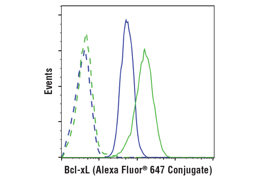 Flow cytometric analysis of THP-1 cells (blue) and K562 cells (green) using Bcl-xL (54H6) Rabbit mAb (Alexa Fluor® 647 Conjugate) (solid lines) or concentration-matched Rabbit (DA1E) mAb IgG XP®Isotype Control (PE Conjugate) #5742 (dashed lines).