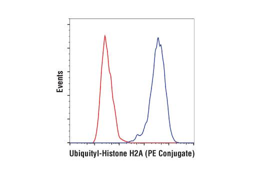 Monoclonal Antibody Flow Cytometry Protein Heterodimerization Activity - count 20