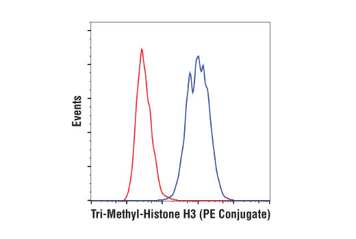 Monoclonal Antibody Flow Cytometry H3 (Lys36) Trimethylate