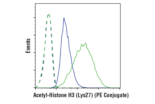 Flow cytometric analysis of Hela cells, untreated (blue) or TSA treated (1 uM, ON; green) using Acetyl-Histone H3 (Lys27) (D5E4) XP® Rabbit mAb (PE Conjugate) (solid lines) or a concentration-matched Rabbit (DA1E) mAb IgG XP<sup>®</sup> Isotype Control (PE Conjugate) #5742 (dashed lines).