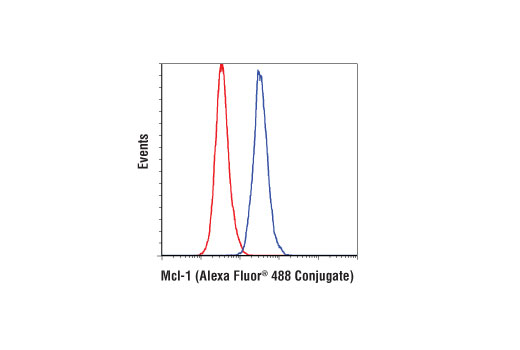 Monoclonal Antibody Flow Cytometry mcl1 Mouse