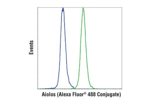 Flow Cytometry Image 1: Aiolos (D1C1E) Rabbit mAb (Alexa Fluor® 488 Conjugate)