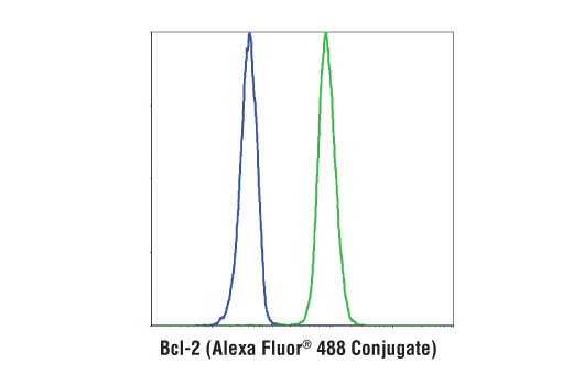 Flow cytometric analysis of HT-29 cells (blue) and RL-7 cells (green) using Bcl-2 (124) Mouse mAb (Alexa Fluor® 488 Conjugate).