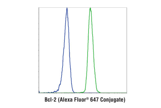 Flow cytometric analysis of HT-29 cells (blue) and RL-7 cells (green) using Bcl-2 (124) Mouse mAb (Alexa Fluor<sup>®</sup> 647 Conjugate).