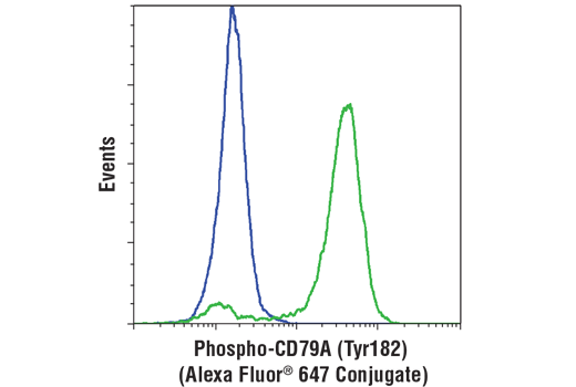 Flow cytometric analysis of Ramos cells, untreated (blue) or treated with anti-human IgM (12 μg/ml, 10 min; green), using Phospho-CD79A (Tyr182) (D1B9) Rabbit mAb (Alexa Fluor<sup>®</sup> 647 Conjugate).