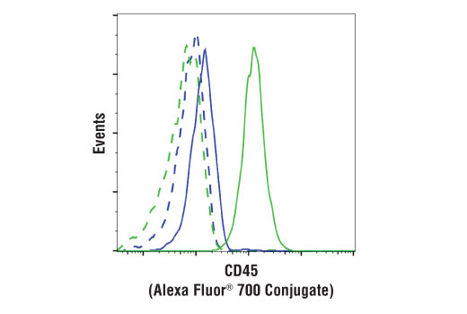 Flow cytometric analysis of 293 cells (blue) and Jurkat cells (green) using CD45 (D9M8I) XP® Rabbit mAb (Alexa Fluor<sup>®</sup> 700 Conjugate) (solid lines) or a concentration-matched Rabbit (DA1E) mAb IgG XP<sup>®</sup> Isotype Control (Alexa Fluor<sup>®</sup> 700 Conjugate) #30720 (dashed lines).