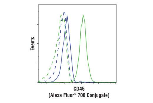 Monoclonal Antibody - CD45 (D9M8I) XP® Rabbit mAb (Alexa Fluor® 700 Conjugate), UniProt ID P08575, Entrez ID 5788 #32189