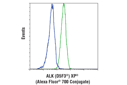 Flow Cytometry Image 1: ALK (D5F3®) XP® Rabbit mAb (Alexa Fluor® 700 Conjugate)