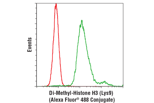 Flow cytometric analysis of HeLa cells using Di-Methyl-Histone H3 (Lys9) (D85B4) XP<sup>®</sup> Rabbit mAb (Alexa Fluor<sup>®</sup> 488 Conjugate) (green) compared to concentration-matched Rabbit (DA1E) mAb IgG XP<sup>®</sup> Isotype Control (Alexa Fluor<sup>®</sup> 488 Conjugate) #2975 (red).