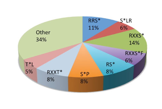 The chart shows the underlying motif distribution in a PhosphoScan<sup>®</sup> LC-MS/MS experiment using 431 nonredundant Lys-C digested peptides generated from mouse embryo and immunoprecipitated using PTMScan<sup>®</sup> Phospho-PKC Substrate Motif [(R/K)(R/K)Xp(S/T)X(R/X)] Immunoaffinity Beads. Peptides containing phospho-threonine comprised 30% of the data set while phospho-serine contributed 70%.