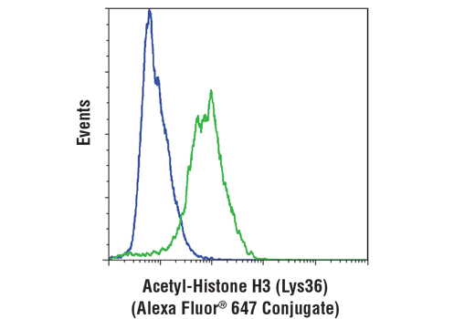 Flow Cytometry Image 1: Acetyl-Histone H3 (Lys36) (D9T5Q) Rabbit mAb (Alexa Fluor® 647 Conjugate)