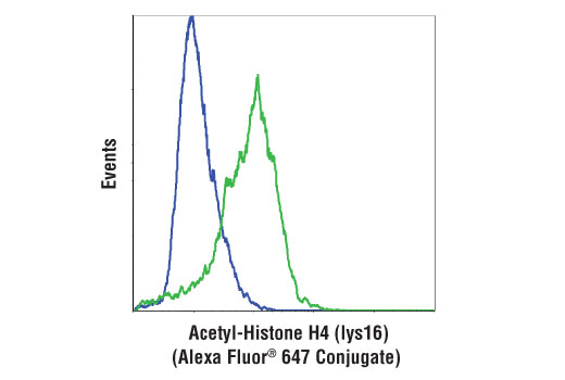 Flow Cytometry Image 1: Acetyl-Histone H4 (Lys16) (E2B8W) Rabbit mAb (Alexa Fluor® 647 Conjugate)
