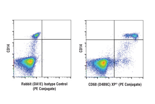 Flow Cytometry Image 1: CD68 (D4B9C) XP® Rabbit mAb (PE Conjugate)