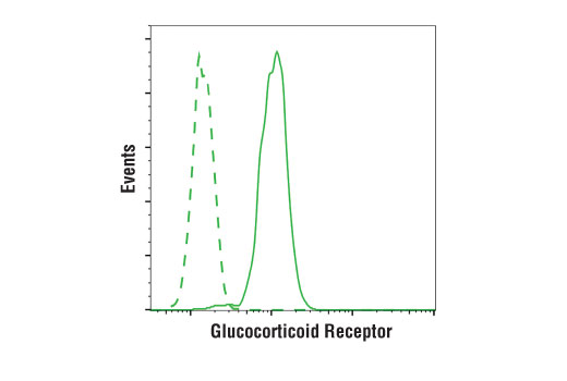 Flow Cytometry Image 1: Glucocorticoid Receptor (D4X9S) Mouse mAb