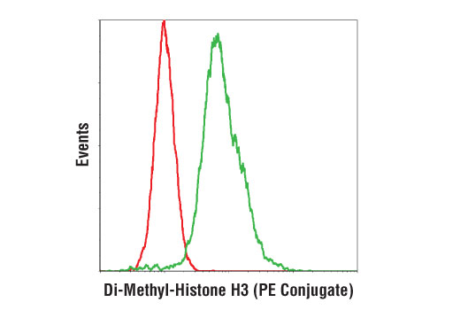 Monoclonal Antibody Flow Cytometry H3 (Lys9) Dimethylate