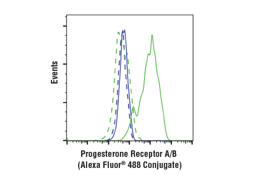 Flow cytometric analysis of MDA-MB-231 cells (blue) or T-47D cells (green) using Progesterone Receptor A/B (D8Q2J) XP<sup>®</sup> Rabbit mAb (Alexa Fluor<sup>®</sup> 488 Conjugate) (solid lines) or concentration-matched Rabbit (DA1E) mAb IgG XP<sup>®</sup> Isotype Control (Alexa Fluor<sup>®</sup> 488 Conjugate) #2975 (dashed lines).