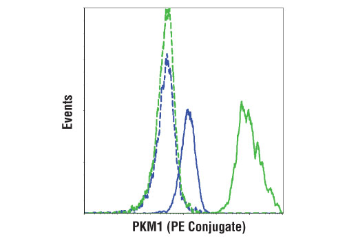 Monoclonal Antibody Flow Cytometry Atp Biosynthetic Process