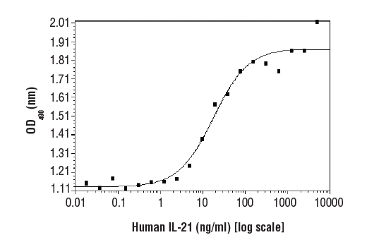 Image 1: Human Interleukin-21 (hIL-21)