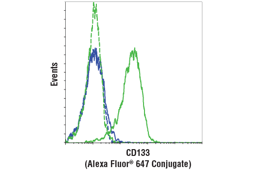Flow Cytometry Image 1: CD133 (A8N6N) Mouse mAb (Flow Specific) (Alexa Fluor® 647 Conjugate)