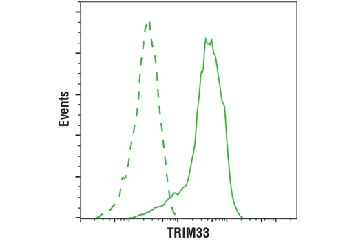 Flow Cytometry Image 1: TRIM33 (D7U4F) Rabbit mAb