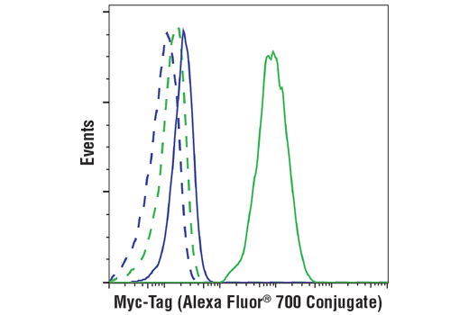 Flow cytometric analysis of 293 cells, wild-type (blue) or stably transfected with Myc-Tag (green), using Myc-Tag (71D10) Rabbit mAb (Alexa Fluor<sup>®</sup> 700 Conjugate) (solid lines) or concentration-matched Rabbit (DA1E) mAb IgG XP<sup>®</sup> Isotype Control (Alexa Fluor<sup>®</sup> 700 Conjugate) #30720 (dashed lines).
