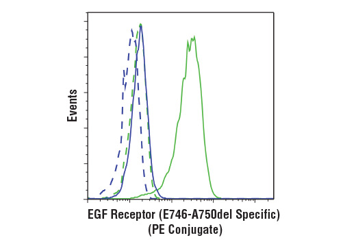 Flow Cytometry Image 1: EGF Receptor (E746-A750del Specific) (D6B6) XP® Rabbit mAb (PE Conjugate)