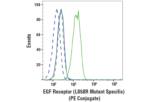 Flow Cytometry Image 1: EGF Receptor (L858R Mutant Specific) (43B2) Rabbit mAb (PE Conjugate)