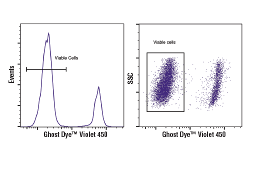 Flow Cytometry Image 1: Ghost Dye™ Violet 450 Viability Dye
