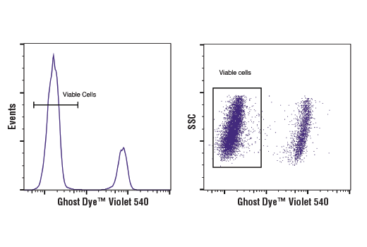 Flow Cytometry Image 1: Ghost Dye™ Violet 540 Viability Dye
