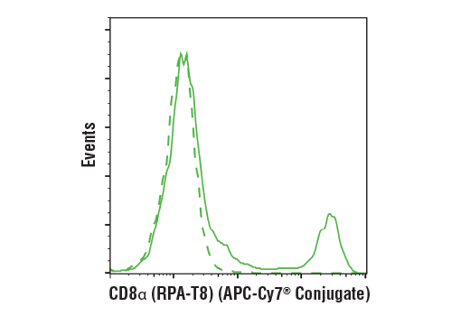 Flow cytometric analysis of live human peripheral blood mononuclear cells using CD8α (RPA-T8) Mouse mAb (APC-Cy7<sup>®</sup> Conjugate) (solid line) compared to concentration-matched Mouse (MOPC-21) mAb IgG1 Isotype Control (APC-Cy7<sup>®</sup> Conjugate) #31518 (dashed line).