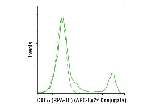 APC Monoclonal Antibody