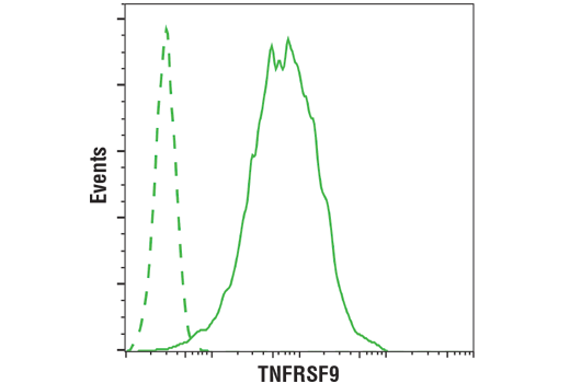 Flow Cytometry Image 1: 4-1BB/CD137/TNFRSF9 (D2Z4Y) Rabbit mAb