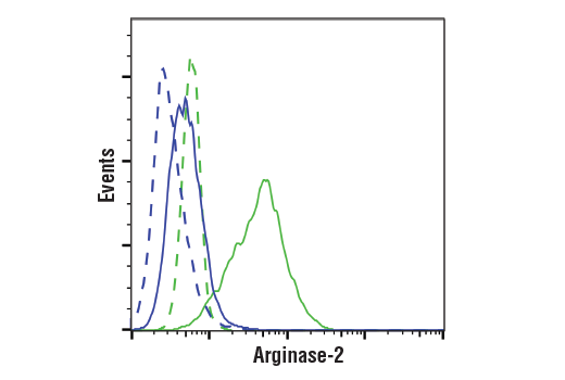 Flow Cytometry Image 1: Arginase-2 (D9J1N) XP® Rabbit mAb