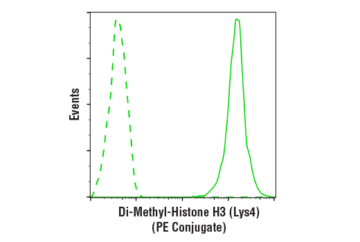 Monoclonal Antibody Flow Cytometry H3 (Lys4) Dimethylate