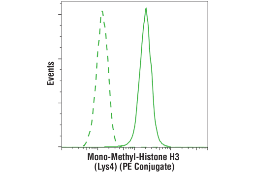 Monoclonal Antibody Flow Cytometry H3 (Lys4) Methylate