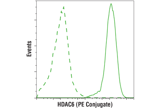 Monoclonal Antibody Flow Cytometry HDAC6