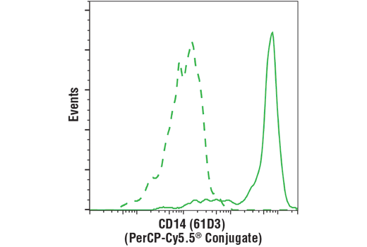Flow Cytometry Image 1: Mouse (MOPC-21) mAb IgG1 Isotype Control (PerCP-Cy5.5® Conjugate)