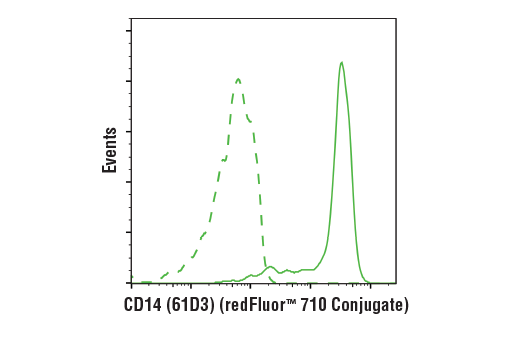 Flow Cytometry Image 1: Mouse (MOPC-21) mAb IgG1 Isotype Control (redFluor™ 710 Conjugate)