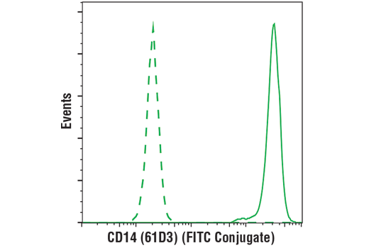 Flow cytometric analysis of live human peripheral blood mononuclear cells using CD14 (61D3) Mouse mAb (FITC Conjugate) (solid line) compared to concentration-matched Mouse (MOPC-21) mAb IgG1 Isotype Control (FITC Conjugate) #97146 (dashed line). Analysis was performed on cells in the monocyte gate.