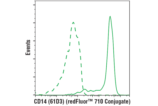 Flow cytometric analysis of live human peripheral blood mononuclear cells using CD14 (61D3) Mouse mAb (redFluor™ 710 Conjugate) (solid line) compared to concentration-matched Mouse (MOPC-21) mAb IgG1 Isotype Control (redFluor™ 710 Conjugate) #35935 (dashed line). Analysis was performed on cells in the monocyte gate.
