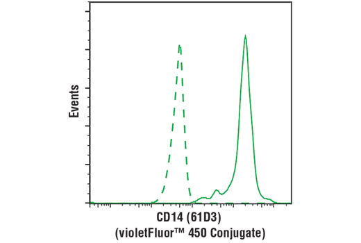 Flow Cytometry Image 1: CD14 (61D3) Mouse mAb (violetFluor™ 450 Conjugate)