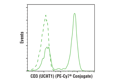 Flow Cytometry Image 1: CD3 (UCHT1) Mouse mAb (PE-Cy7® Conjugate)