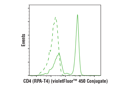 Flow cytometric analysis of live human peripheral blood mononuclear cells using CD4 (RPA-T4) Mouse mAb (violetFluor™ 450 Conjugate) (solid line) compared to concentration-matched Mouse (MOPC-21) mAb IgG1 Isotype Control (violetFluor™ 450 Conjugate) #40282 (dashed line).