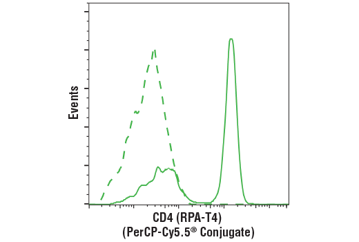 Flow cytometric analysis of live human peripheral blood mononuclear cells using CD4 (RPA-T4) Mouse mAb (PerCP-Cy5.5<sup>®</sup> Conjugate) (solid line) compared to concentration-matched Mouse (MOPC-21) mAb IgG1 Isotype Control (PerCP-Cy5.5<sup>®</sup> Conjugate) #24589 (dashed line).