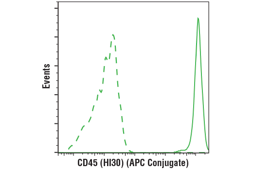 Flow Cytometry Image 1: CD45 (HI30) Mouse mAb (APC Conjugate)