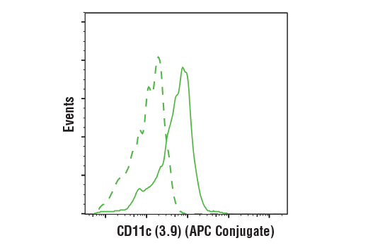 Monoclonal Antibody Flow Cytometry Itgax Human