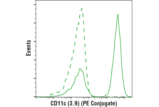 Monoclonal Antibody - CD11c (3.9) Mouse mAb (PE Conjugate) - Flow Cytometry, UniProt ID P20702, Entrez ID 3687 #56025 - Primary Antibody Conjugates