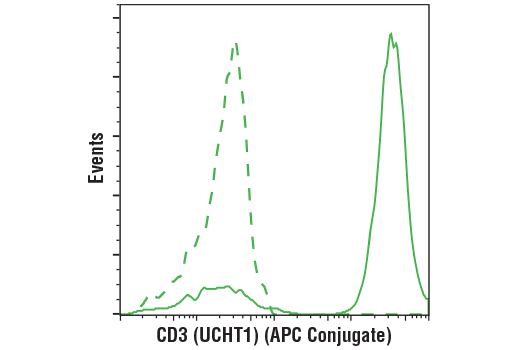 Flow cytometric analysis of live human peripheral blood mononuclear cells using CD3 (UCHT1) Mouse mAb (APC Conjugate) (solid line) compared to concentration-matched Mouse (MOPC-21) mAb IgG1 Isotype Control (APC Conjugate) #49083 (dashed line).