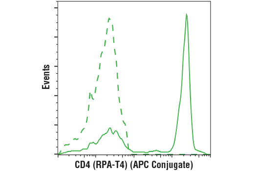 Flow cytometric analysis of live human peripheral blood mononuclear cells using CD4 (RPA-T4) Mouse mAb (APC Conjugate) (solid line) compared to concentration-matched Mouse (MOPC-21) mAb IgG1 Isotype Control (APC Conjugate) #49083 (dashed line).
