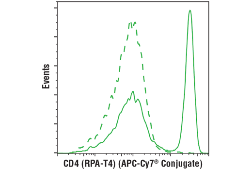 Flow cytometric analysis of live human peripheral blood mononuclear cells using CD4 (RPA-T4) Mouse mAb (APC-Cy7<sup>®</sup> Conjugate) (solid line) compared to concentration-matched Mouse (MOPC-21) mAb IgG1 Isotype Control (APC-Cy7<sup>®</sup> Conjugate) #31518 (dashed line).